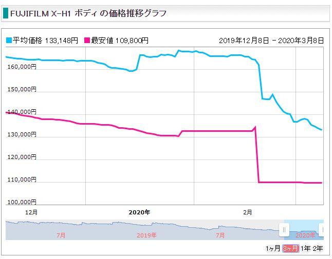 富士フイルムの価格推移