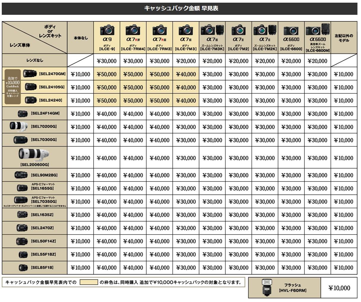 Eマウント誕生10周年記念 αミラーレス サンクスキャンペーン 2020.08.28~2020.10.11 早見表