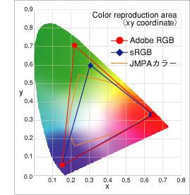 色空間 AdobeRGBとsRGBの比較