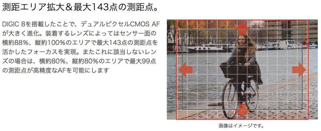 EOS Kiss MのAF範囲