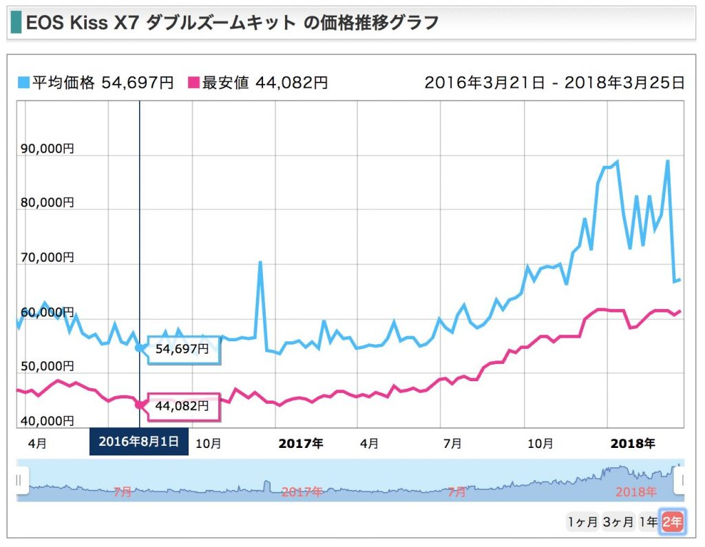 EOS Kiss X7 ダブルズームキット 価格変遷