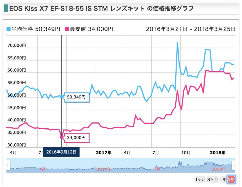 EOS Kiss X7 標準ズームレンズキット 価格変遷