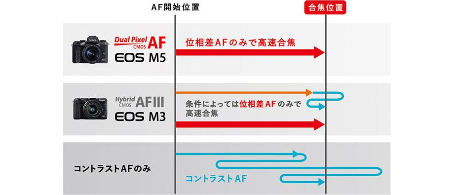 デュアルピクセル CMOS AFで高速合焦