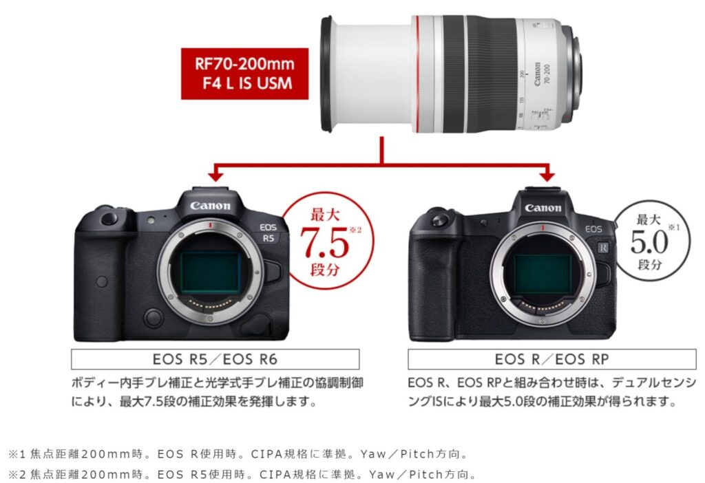 RF70-200mm F4 L IS USM 手振れ補正