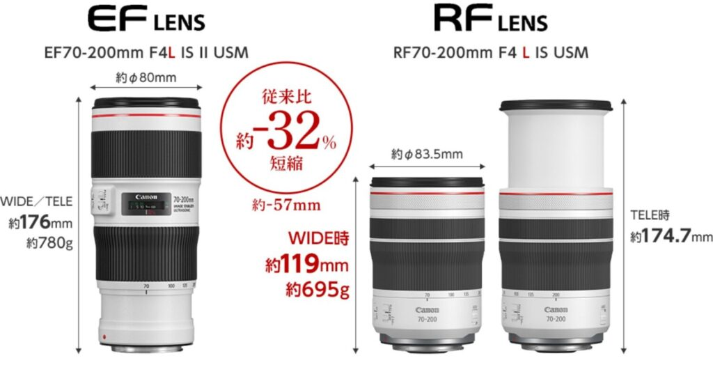 RF70-200mm F4 L IS USM サイズ比較