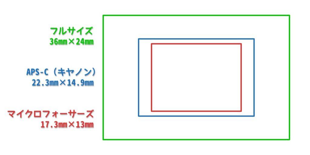 センサーサイズの比較