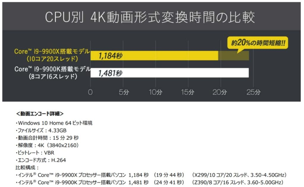 DGX760は4K動画の変換を従来より20% 5分 短縮