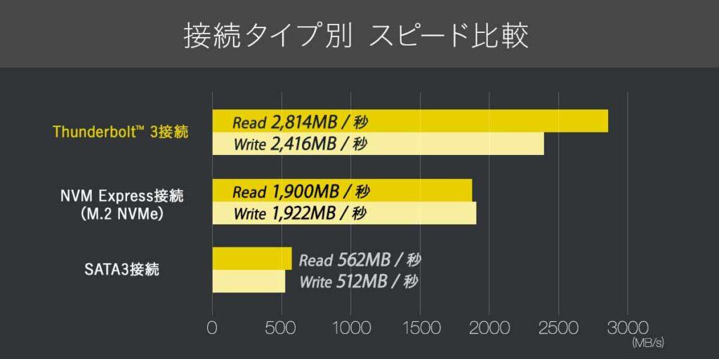インターフェイス接続タイプ別 データ転送スピードの比較