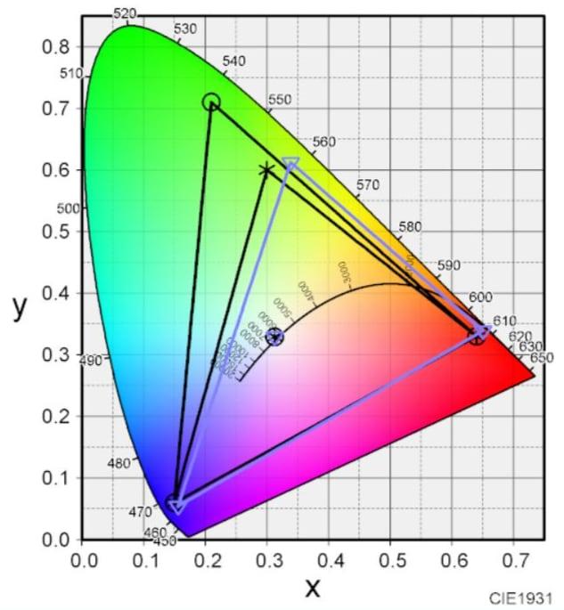 DAIV-NG5510ディスプレイの色域カバー率
