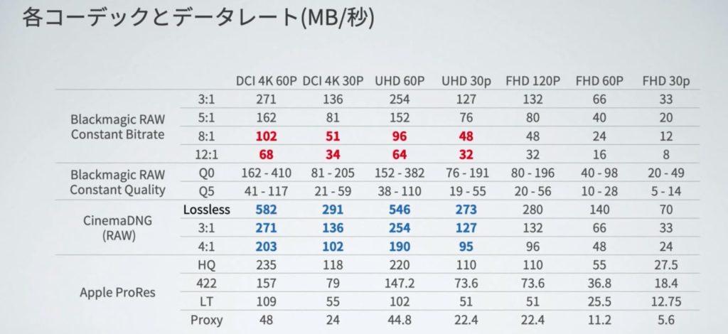 Blackmagic RAW コーデック比較表