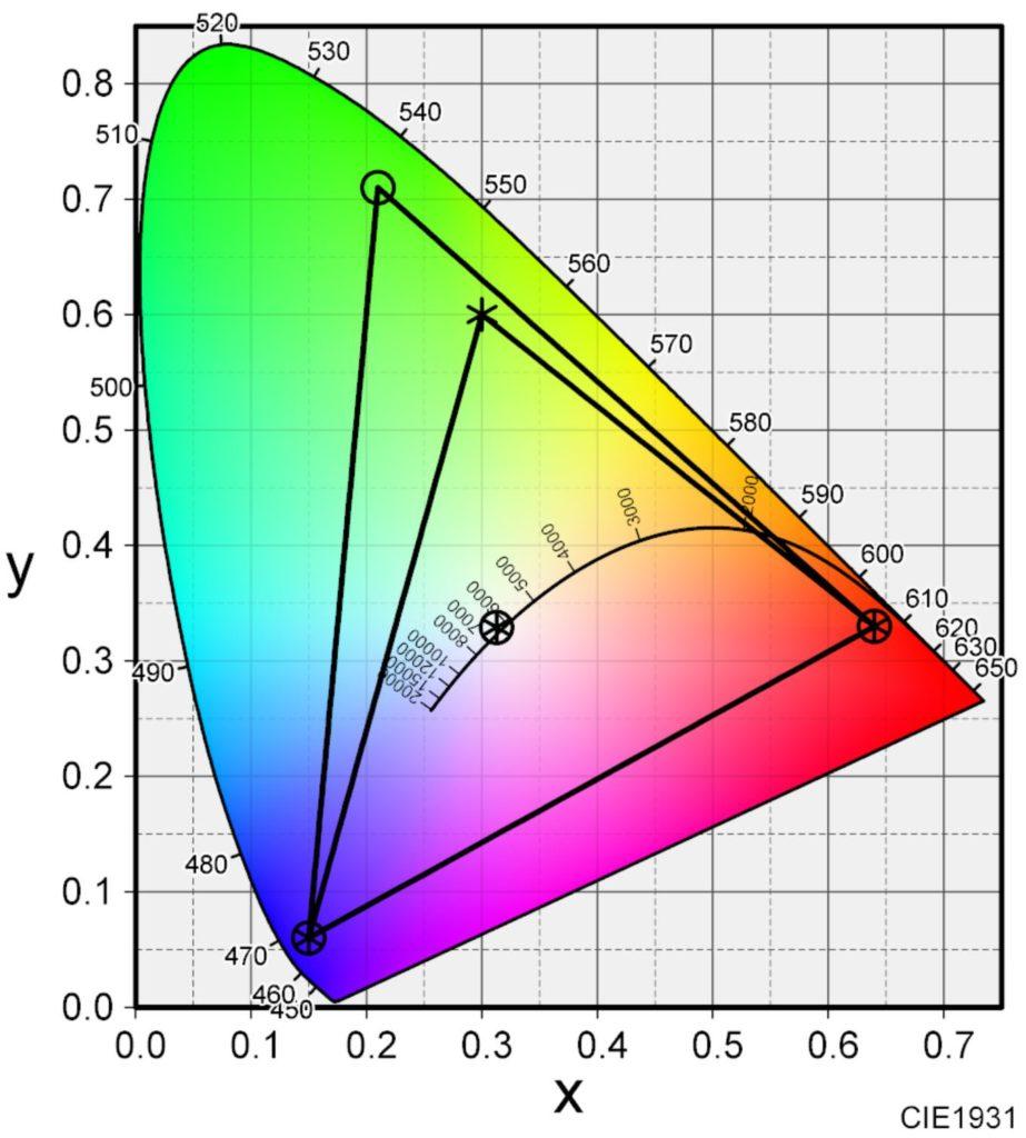 色域 人間のめに見える色とモニターの映す色
