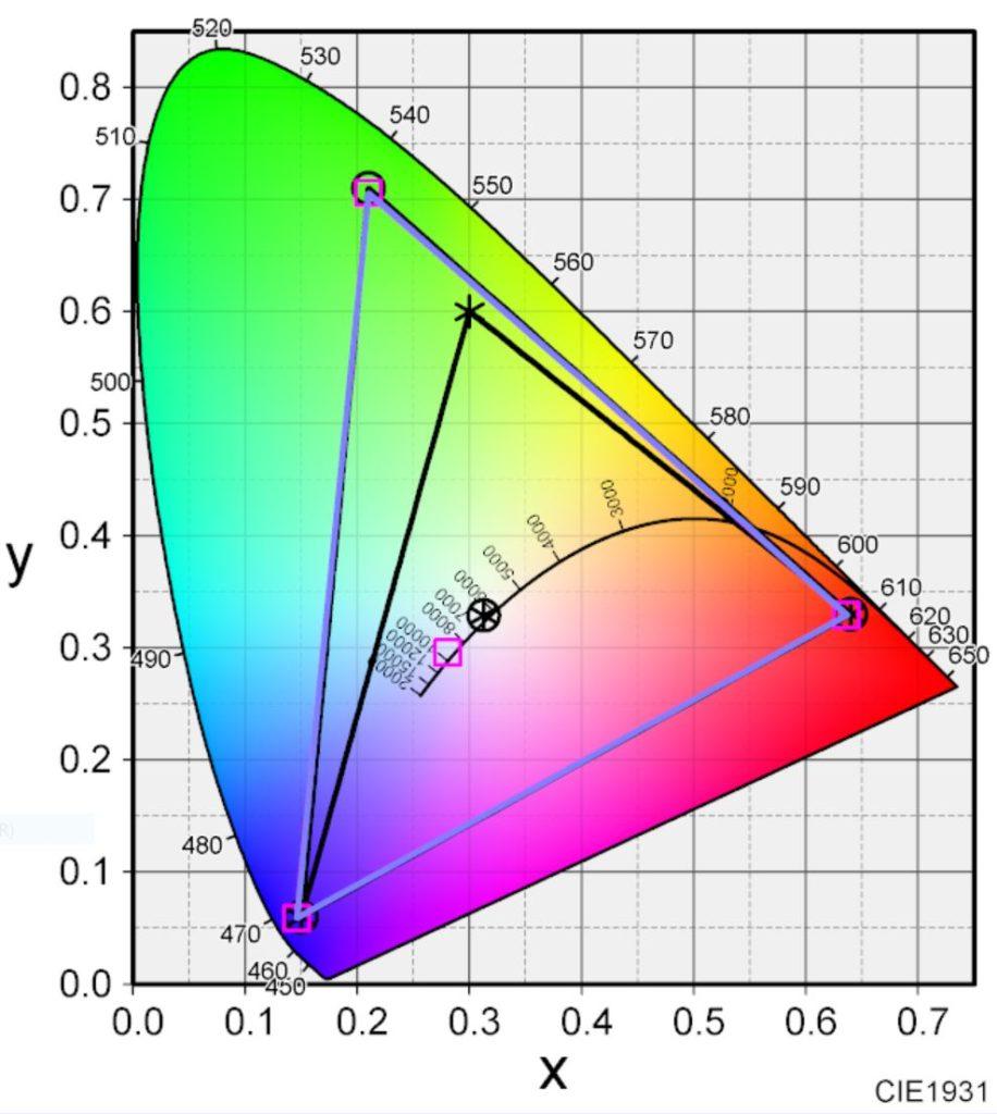 BenQ SW240の色域