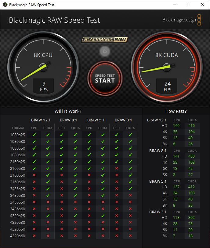 Blackmagic RAW Speed Test DAIV 4Nのスコア