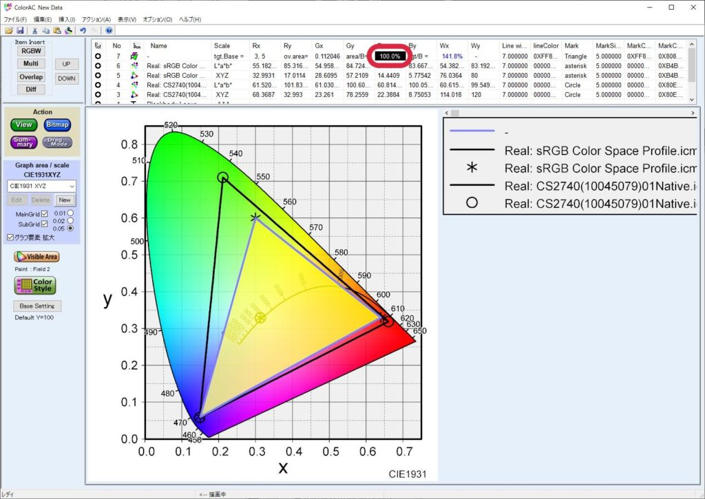 EIZO CS2740の色域 sRGBのカバー率