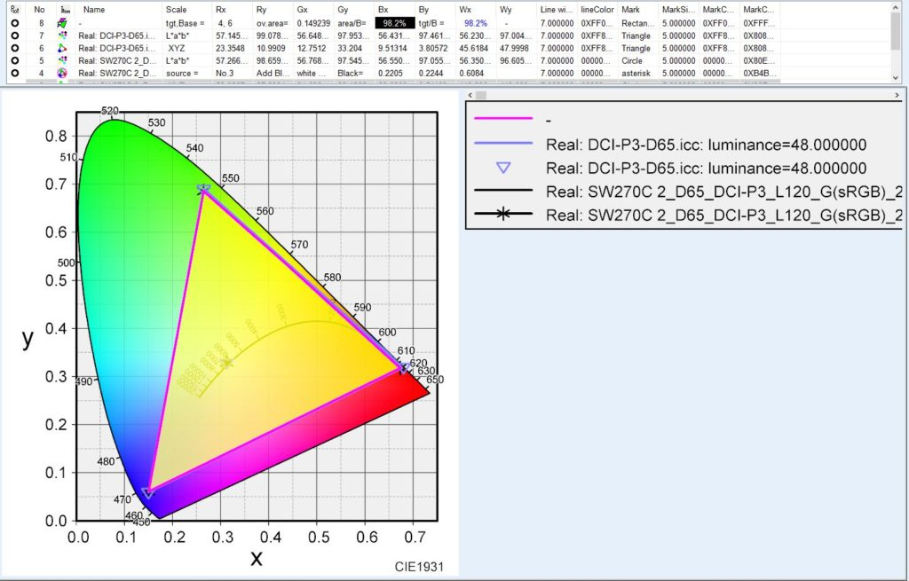 BenQ SW270Cの色域 カラースペース 広色域 DisplayP3 カバー率998.2%
