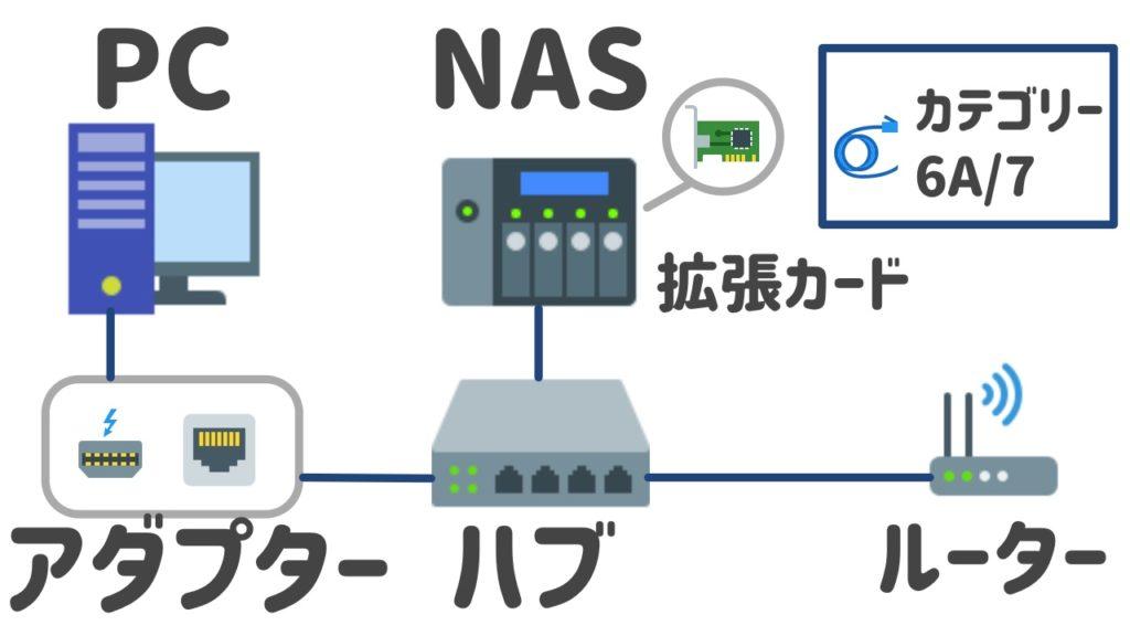 10GbE対応のNASのセッティング