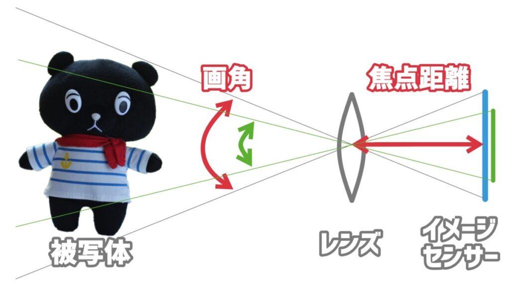 センサーサイズと焦点距離と画角の関係